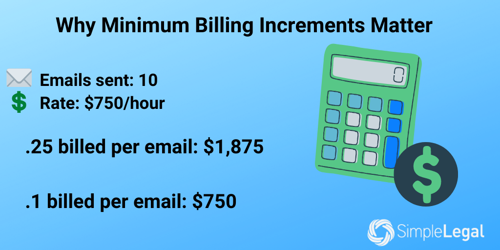 Improper Billing Practices Minimum Billing Increments