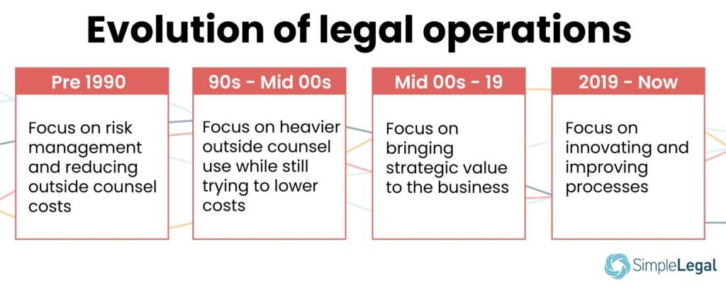 Evolution of legal operations
