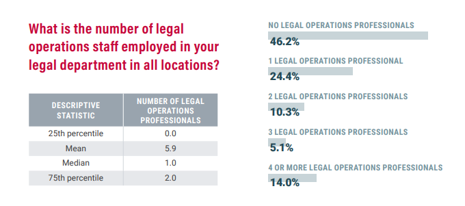 Number of legal operations professionals in legal departments