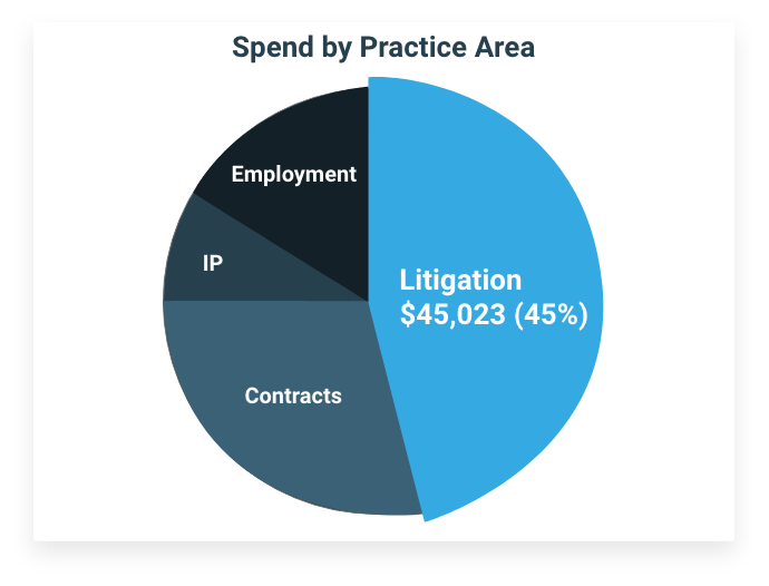 legal spend management system metrics