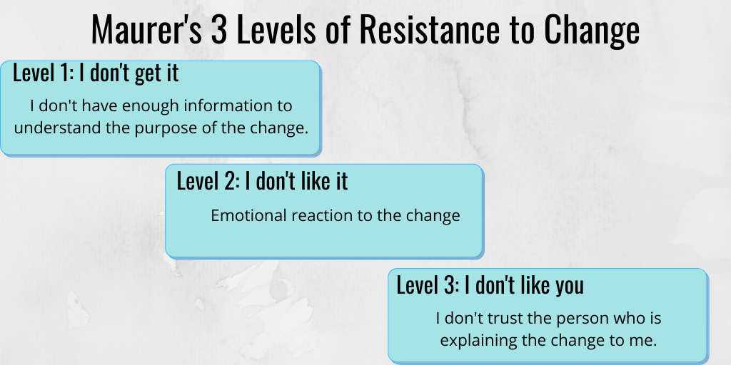 3 levels of resistance to change