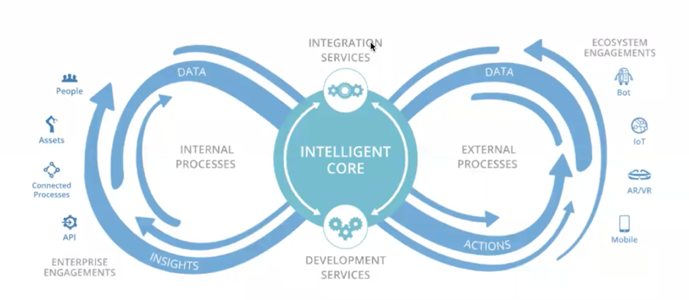 intelligent core