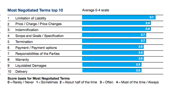 The most negotiated terms in 2020