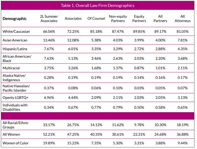 2020 Vault MCCA Law Firm Diversity Survey Report FINAL R2.pdf