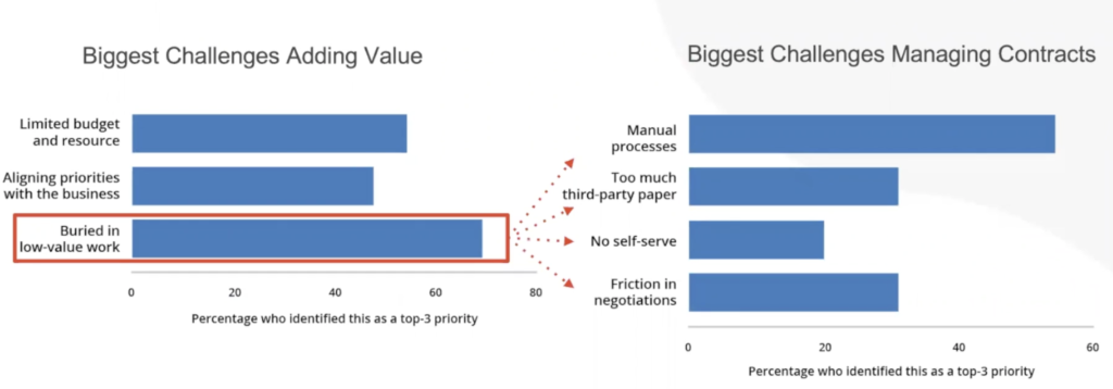 Biggest challenges adding value and management contracts for legal departments
